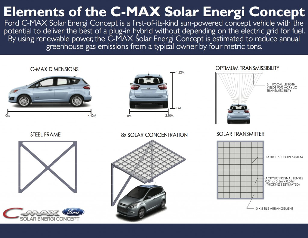 Ford C-MAX Solar Energi-9